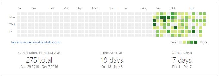 My 2016 Github contributions